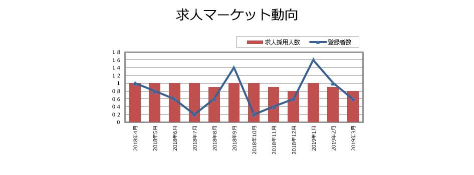 プロダクトマネージャーの求人マーケット動向(2019年4月発行)