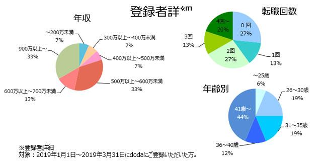 プロダクトマネージャーの登録者詳細(2019年4月発行)