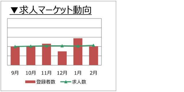 不動産営業職の求人マーケット動向(2018年3月))