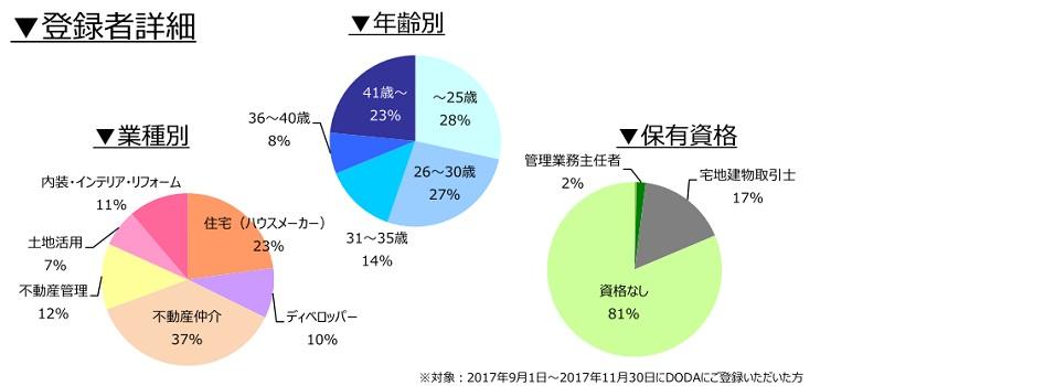 不動産営業職の登録者詳細(2018年3月))
