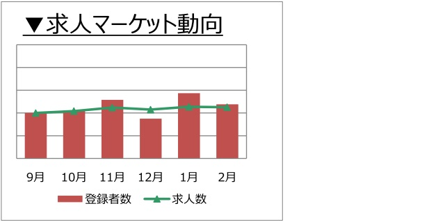 不動産専門職の求人マーケット動向(2018年3月))