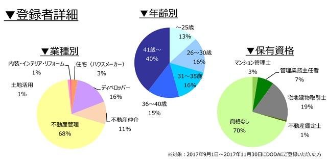 不動産専門職の登録者詳細(2018年3月))