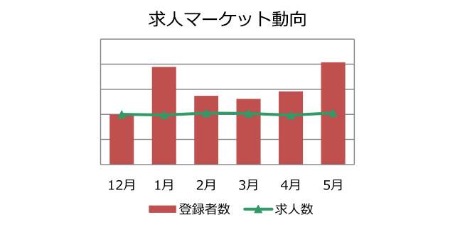 不動産営業職の求人マーケット動向(2018年6月))