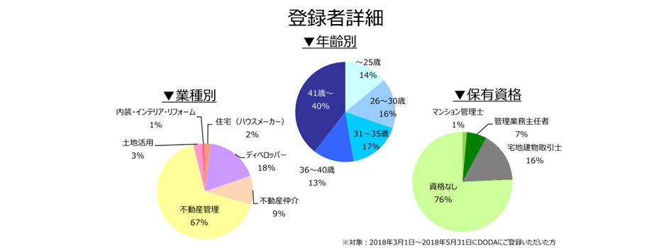 不動産専門職の登録者詳細(2018年6月))