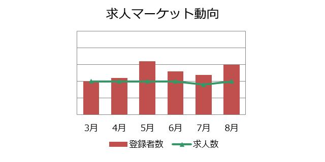 不動産営業職の求人マーケット動向(2018年9月))