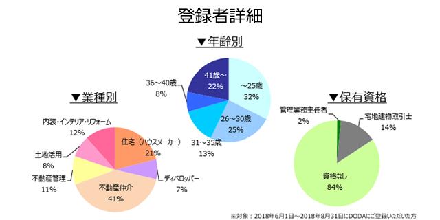 不動産営業職の登録者詳細(2018年9月)