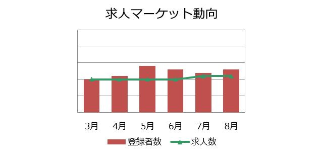 不動産専門職の求人マーケット動向(2018年9月)