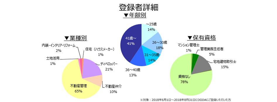 不動産専門職の登録者詳細(2018年9月)