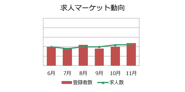 不動産営業職の求人マーケット動向(2018年12月)