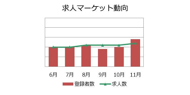 不動産専門職の求人マーケット動向(2018年12月)