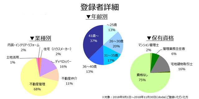 不動産専門職の登録者詳細(2018年12月)