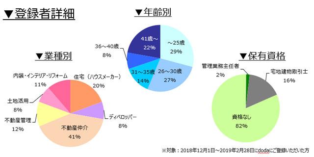 不動産営業職の登録者詳細(2019年3月)