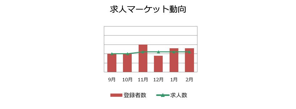 不動産専門職の求人マーケット動向(2019年3月)