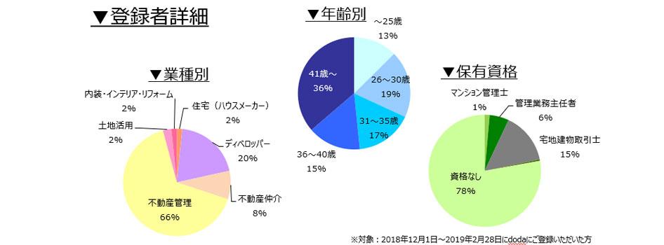 不動産専門職の登録者詳細(2019年3月)