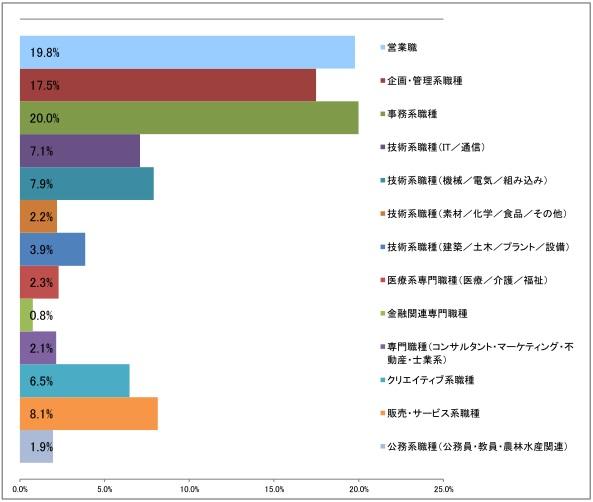 職種大分類_第一希望の棒グラフ(2016年12月発行)