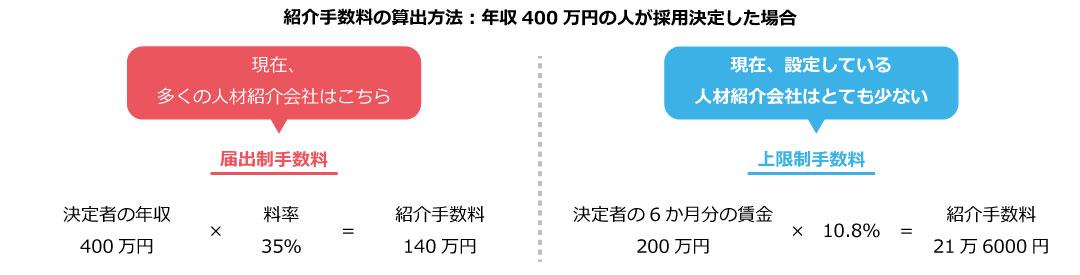 年収400万円の人材を採用した場合の紹介手数料の計算方法