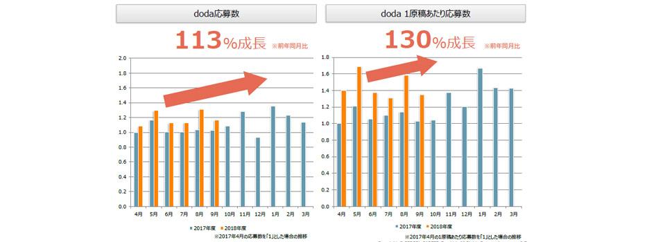 doda求人原稿掲載数(2018年10月発行版)
