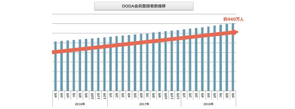 doda会員登録者数推移(2018年10月発行版)