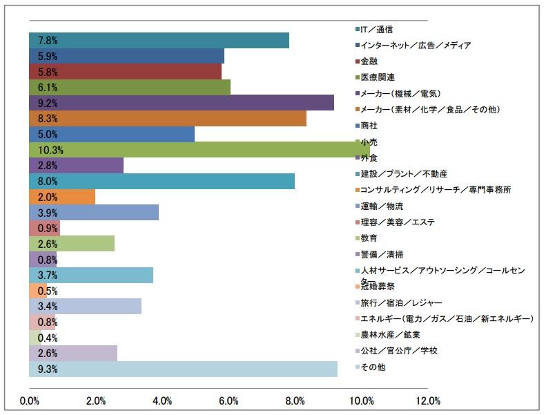 業種大分類の棒グラフ(2017年6月発行版)