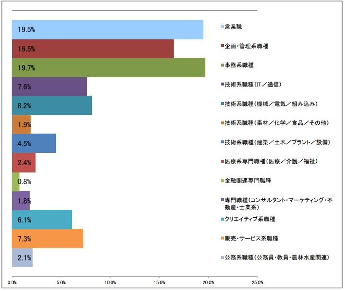 職種大分類_第1希望の棒グラフ(2017年3月発行)