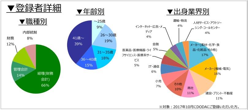 経理・財務職の登録者詳細(2017年11月発行)