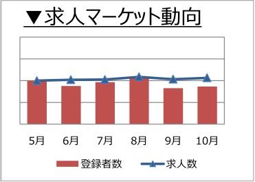 経理・財務職の求人マーケット動向(2017年11月発行)
