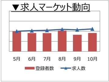 人事・総務職の求人マーケット動向(2017年11月発行)