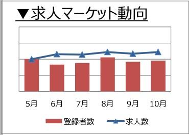 購買・物流職の求人マーケット動向(2017年11月発行)