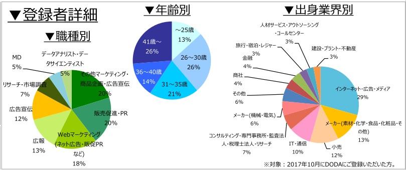 マーケティング・広報職の登録者詳細(2017年11月発行)
