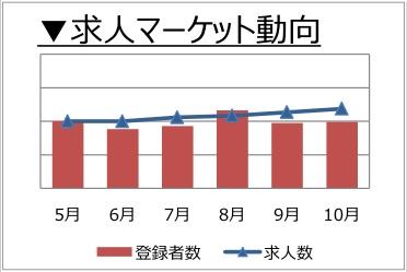 マーケティング・広報職の求人マーケット動向(2017年11月発行)