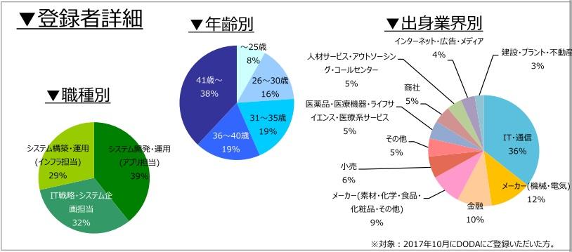 社内SE職の登録者詳細(2017年11月発行)