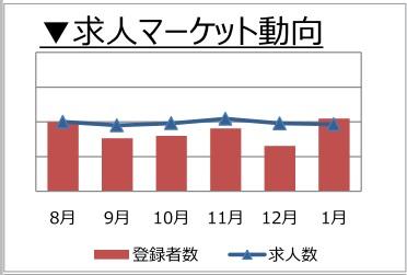 経理・財務職の求人マーケット動向(2018年2月)