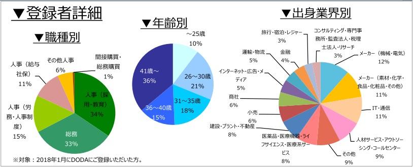 人事・総務職の登録者詳細(2018年2月)