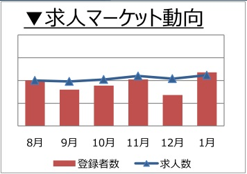 人事・総務職の求人マーケット動向(2018年2月)