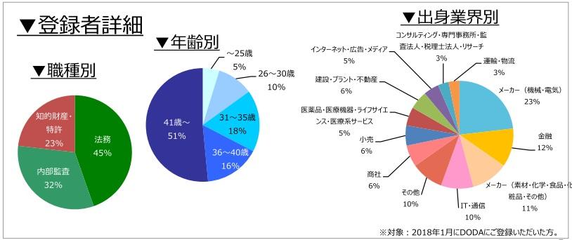 法務・知的財産・内部監査職の登録者詳細(2018年2月)