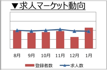 購買・物流職の求人マーケット動向(2018年2月)