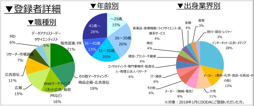マーケティング・広報職の登録者詳細(2018年2月)