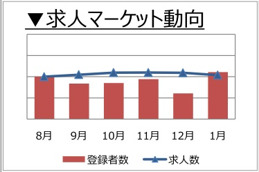 マーケティング・広報職の求人マーケット動向(2018年2月)