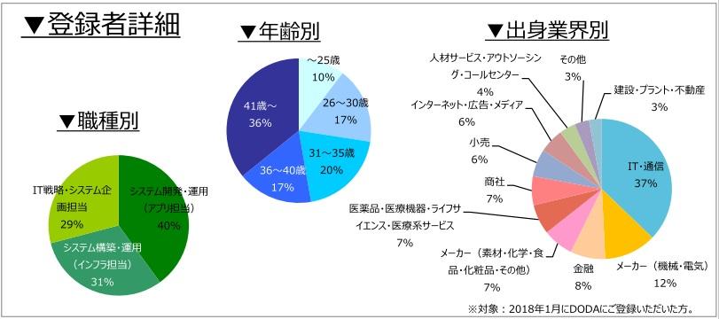 社内SE職の登録者詳細(2018年2月)