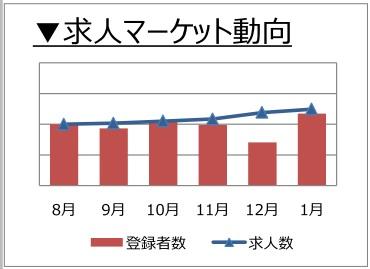 社内SE職の求人マーケット動向(2018年2月)