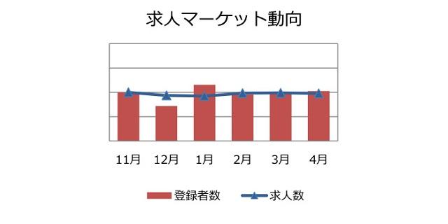 経理・財務職の求人マーケット動向(2018年5月))