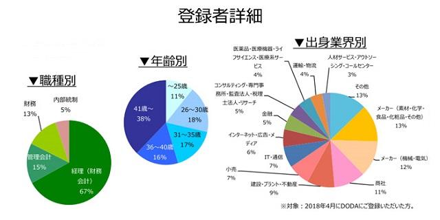 経理・財務職の登録者詳細(2018年5月))