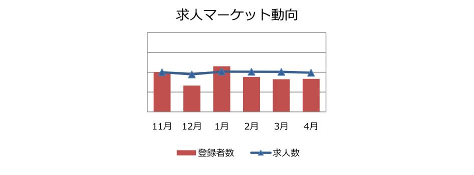 人事・総務職の求人マーケット動向(2018年5月))