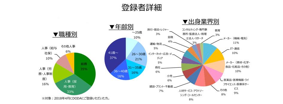 人事・総務職の登録者詳細(2018年5月))