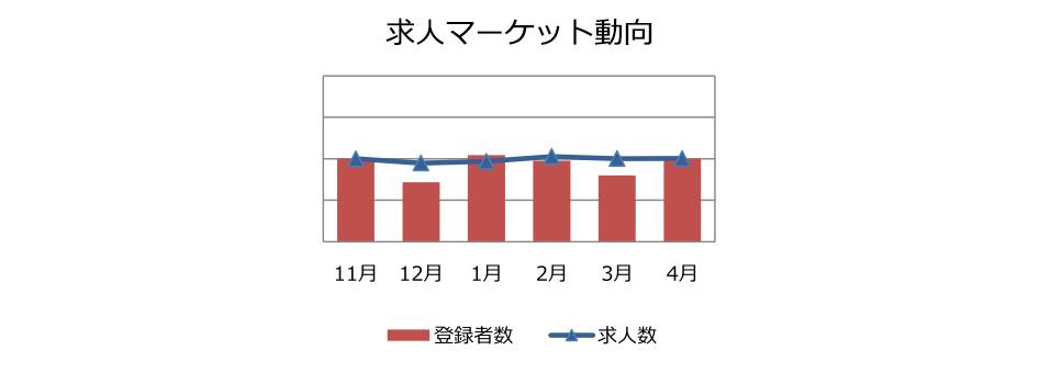 法務・知的財産・内部監査職の求人マーケット動向(2018年5月))