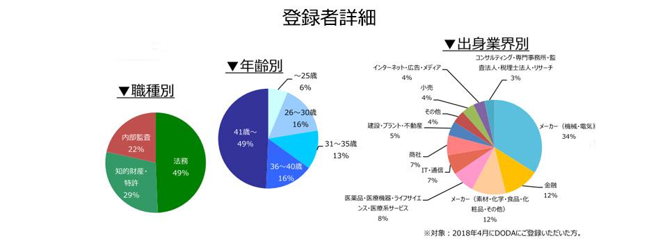 法務・知的財産・内部監査職の登録者詳細(2018年5月))