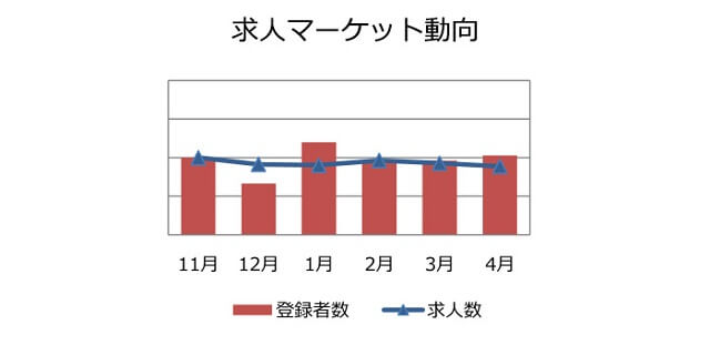 購買・物流職の求人マーケット動向(2018年5月))
