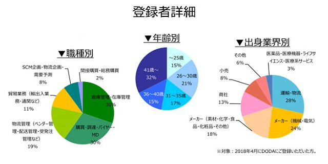 購買・物流職の登録者詳細(2018年5月))