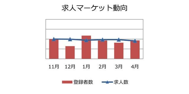 マーケティング・広報職の求人マーケット動向(2018年5月))