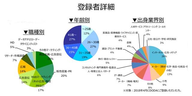 マーケティング・広報職の登録者詳細(2018年5月))